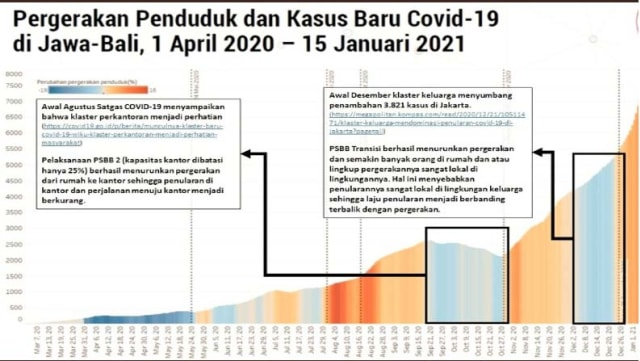 Peringatan Jokowi soal PPKM Tak Efektif dan Klaster Keluarga yang Menggila (2)