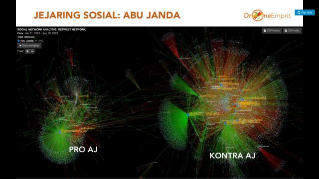 Drone Emprit: Mayoritas Percakapan Medsos soal Abu Janda Natural, Bukan Bot (1)