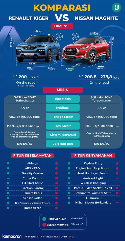 Komparasi Renault Kiger vs Nissan Magnite, Serupa Tapi Tak Sama (137089)