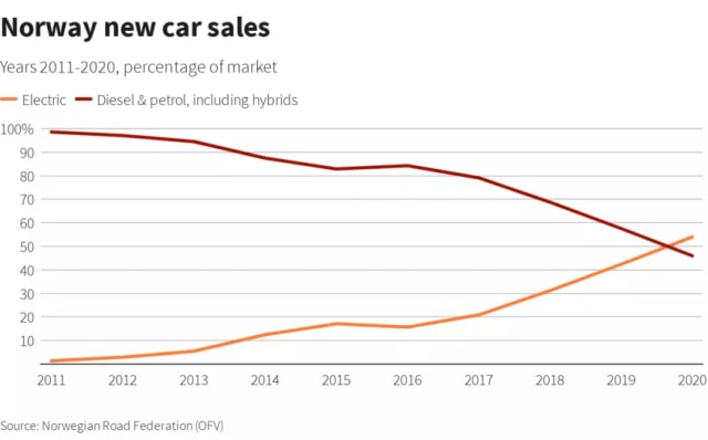 Rekor Dunia, Mobil Listrik di Norwegia Kuasai Penjualan Mobil Baru (92684)
