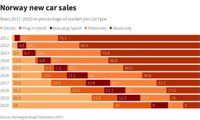 Rekor Dunia, Mobil Listrik di Norwegia Kuasai Penjualan Mobil Baru (92683)