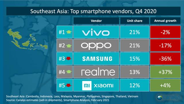 5 Brand Hp Terlaris Di Indonesia Versi Canalys Vivo Juara Samsung Merosot Kumparan Com