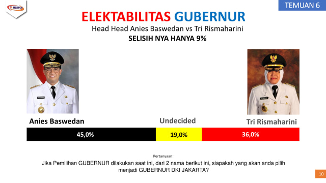 Survei Head to Head Cagub DKI: Anies 45%, Risma 36% (1)