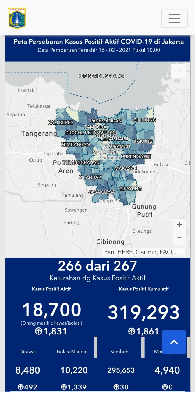 Update Corona Jakarta 16 Februari Tambah 1 861 Kasus Tak Ada Kematian Hari Ini Kumparan Com