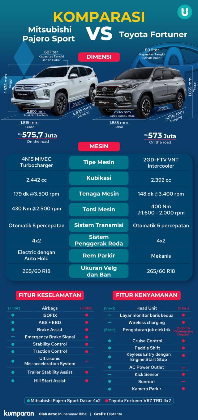 Duel Varian Terlaris Mitsubishi Pajero Sport vs Toyota Fortuner, Siapa Jagoanmu? (285050)