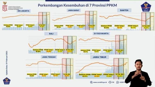 Jakarta Jadi Provinsi dengan Rapor COVID-19 Paling Baik saat PPKM (38980)