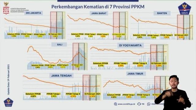 Jakarta Jadi Provinsi dengan Rapor COVID-19 Paling Baik saat PPKM (38981)