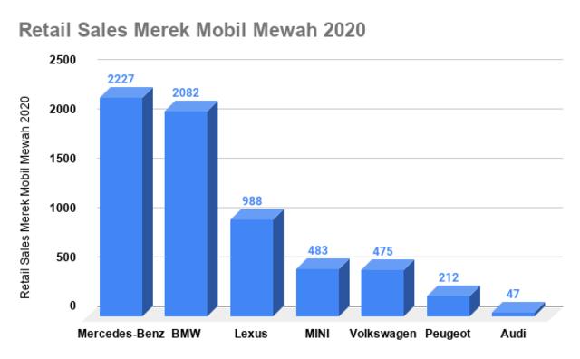 Mercedes-Benz Rajai Mobil Mewah di Indonesia 2020 (30776)