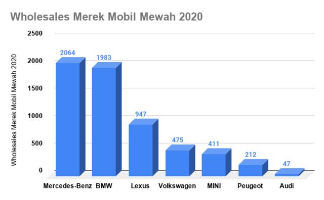 Mercedes-Benz Rajai Mobil Mewah di Indonesia 2020 (30775)