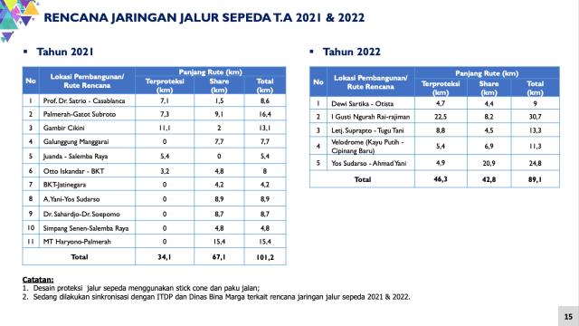 Wujud Jalur Sepeda Permanen di Sudirman, Bertema Sabuk Nusantara (133972)