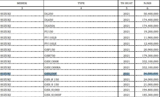 Suzuki GSX 250 SF Meluncur di Thailand 23 Maret 2021, Indonesia Menyusul? (25404)