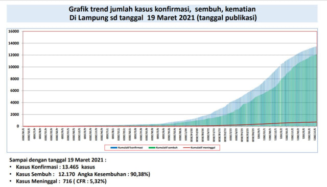 Rakor Penanganan COVID-19, Gubernur Lampung: Ada Penurunan Kasus (1)