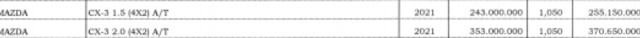 Spesifikasi Mazda CX-3 Bermesin 1.5 Liter yang Meluncur 29 Maret 2021 (479786)