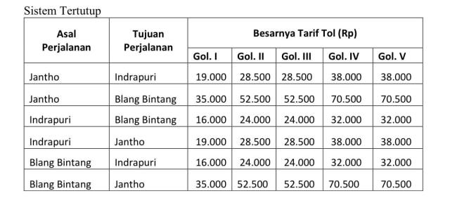 Seksi 3 Tol Pertama di Aceh Resmi Berbayar Mulai Besok, Ini Daftar Tarifnya (495081)