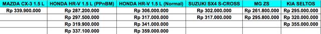 Perang Harga SUV Kompak 1.5 Liter di Indonesia, Mazda CX-3 Pepet Honda HR-V (482793)