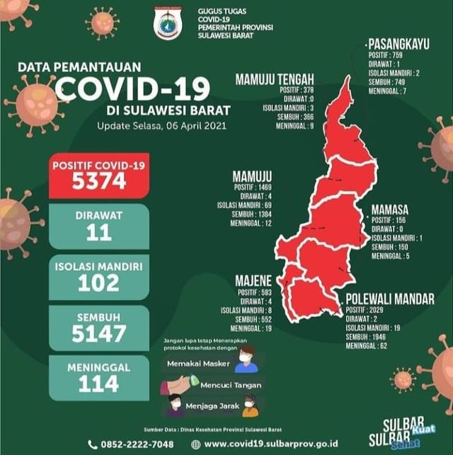 Kasus COVID-19 di Sulbar Menurun, dr Ikhwan: Bukan karena Vaksinasi (638859)