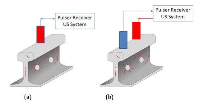 Gelombang Ultrasonik untuk Deteksi Dini Kerusakan Rel Kereta Api (151102)