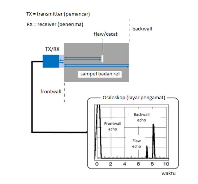Gelombang Ultrasonik untuk Deteksi Dini Kerusakan Rel Kereta Api (151104)