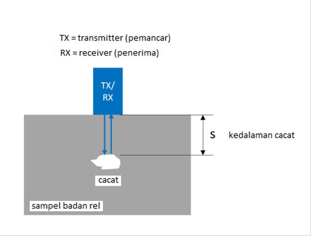 Gelombang Ultrasonik untuk Deteksi Dini Kerusakan Rel Kereta Api (151105)