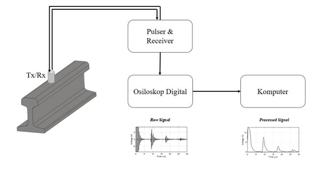 Gelombang Ultrasonik untuk Deteksi Dini Kerusakan Rel Kereta Api (151103)