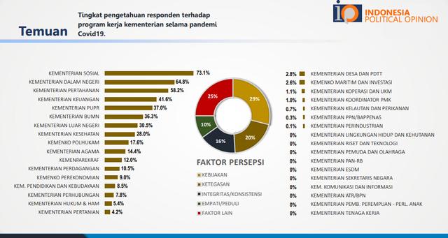Survei IPO: Prabowo Jadi Menteri Paling Populer, Diikuti Tito dan Sandiaga Uno (5562)