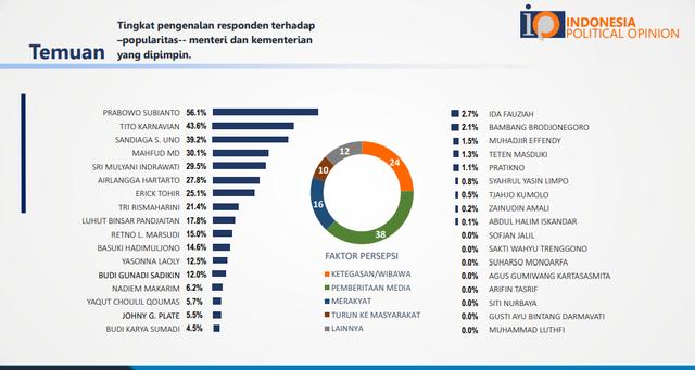 Survei IPO: Prabowo Jadi Menteri Paling Populer, Diikuti Tito dan Sandiaga Uno (5560)