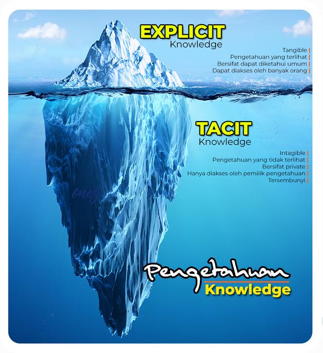 Knowledge Management Mengubah Tacit ke Explicit Knowledge (237133)