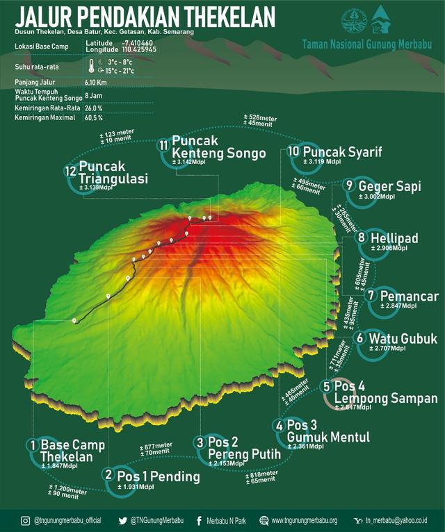 Mengintip Kembali Thekelan, Jalur Pendakian Tertua Merbabu (Bagian 1) (575044)