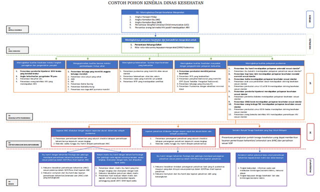 Cara Menyusun Rencana SKP Kepala Perangkat Daerah Versi Permenpan RB 8/2021 (408018)