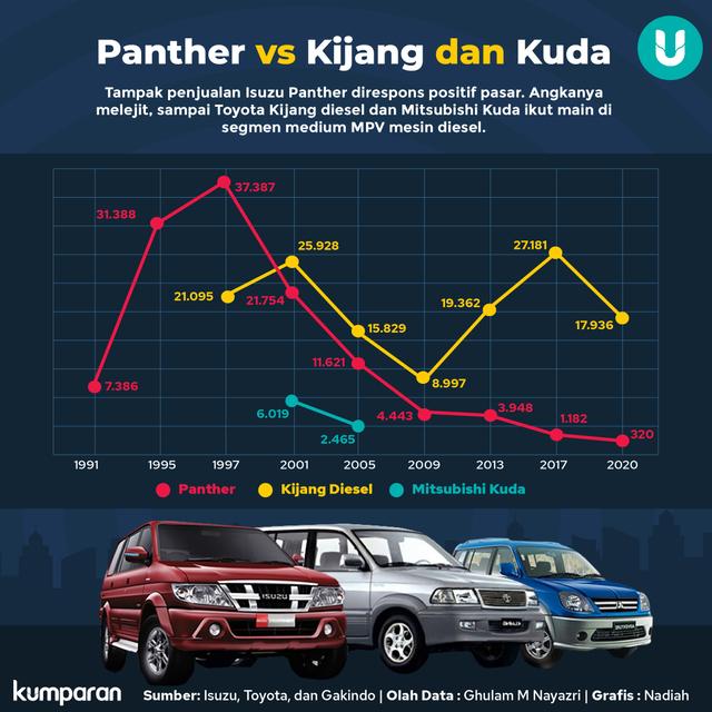 Isuzu Panther Pembuka Jalan MPV Diesel di Indonesia (270635)