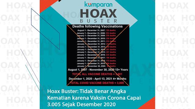 Hoaxbuster: Angka Kematian karena Vaksin Corona Capai 3.005 Sejak Desember 2020 (106466)