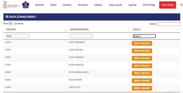 Kasus Corona Kian Meningkat, Ini Daftar 7 Daerah yang Masih Zona Oranye di Aceh (309790)
