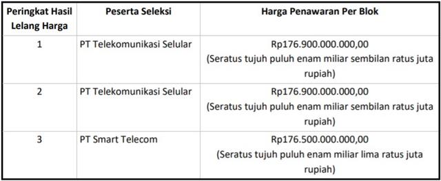 Telkomsel dan Smartfren Menang Lelang Ulang Frekuensi 5G, Ini Nilainya (178200)