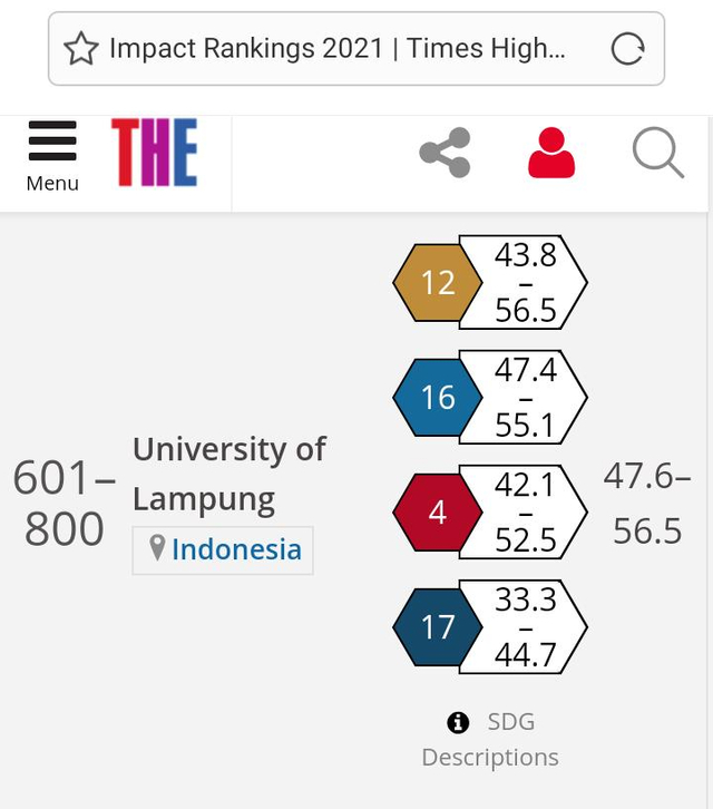 Unila Masuk Peringkat 601-800 Tingkat Dunia Versi THE Impact Ranking 2021 (284450)
