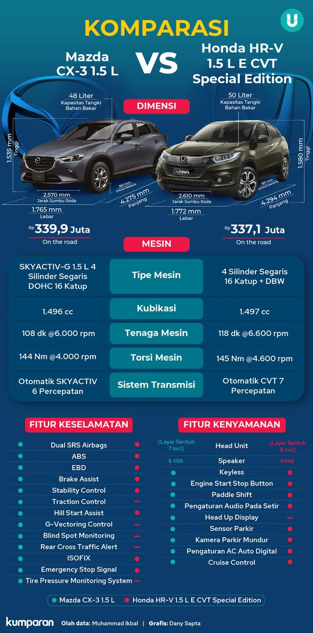 Duel SUV Compact 1.5 Liter, Mazda CX-3 vs Honda HR-V, Mana yang Lebih Menarik? (18537)