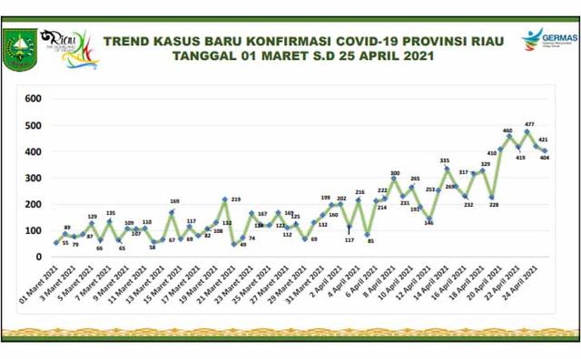 COVID-19 di Riau Tertinggi Se-Sumatera, Apa yang Salah dengan Penanganannya?  (194468)