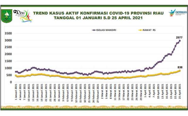 COVID-19 di Riau Tertinggi Se-Sumatera, Apa yang Salah dengan Penanganannya?  (194470)
