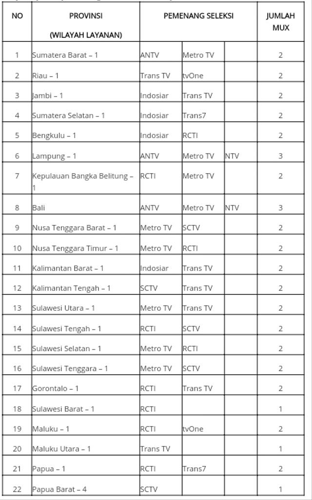 Kominfo Umumkan Stasiun TV Pemenang Siaran Digital di 22 Provinsi, Ini Daftarnya (349998)