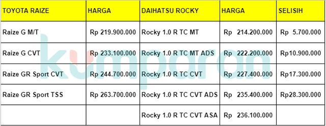 Beda Harga Toyota Raize dan Daihatsu Rocky, Tembus Puluhan Juta! (259127)
