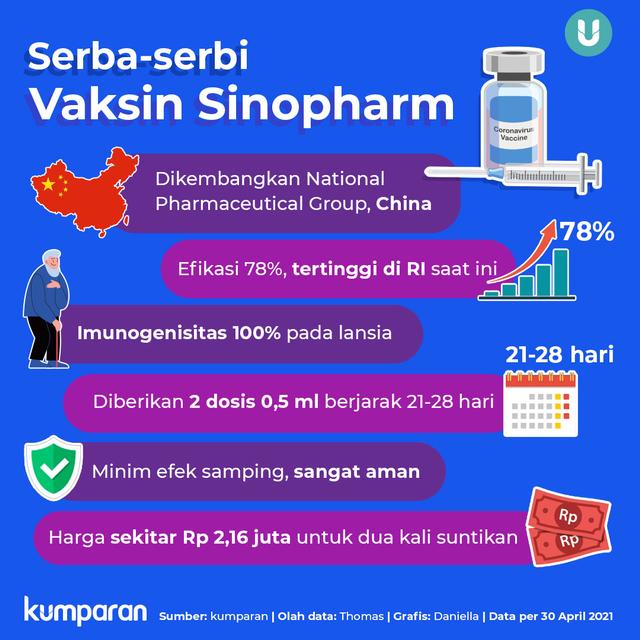 Kabar Terbaru Vaksin Sinopharm untuk Vaksinasi Mandiri (53877)