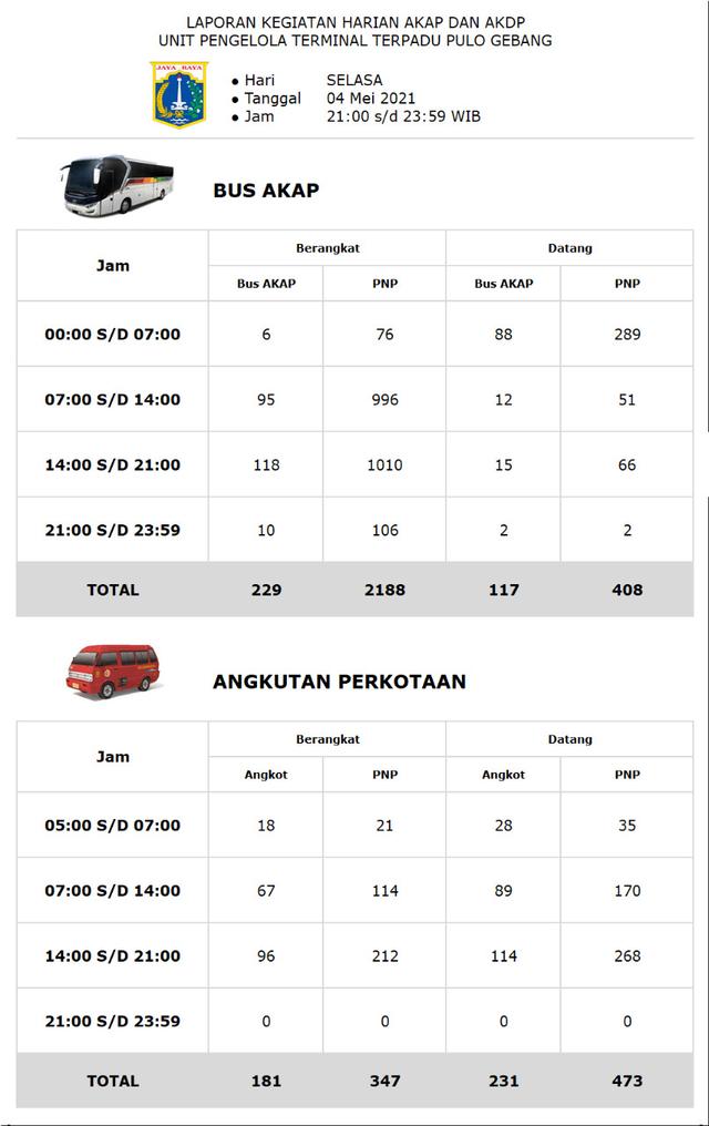 Jelang Larangan Mudik, 2 Ribu Orang Tinggalkan Jakarta Lewat Terminal Pulogebang (42514)