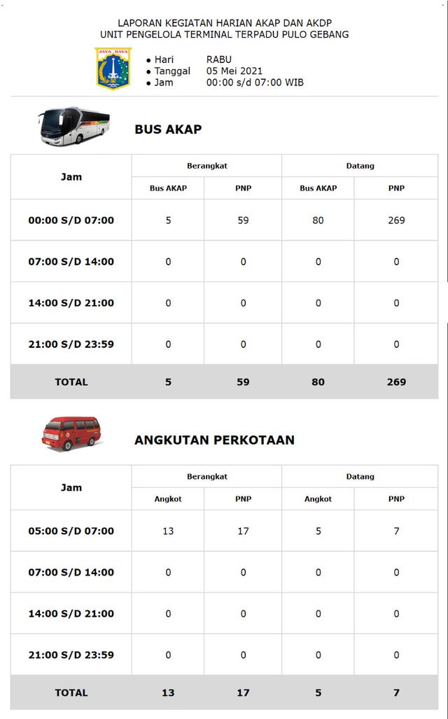 Larangan Mudik Mulai Besok, 328 Orang Keluar-Masuk DKI Lewat Terminal Pulogebang (9336)