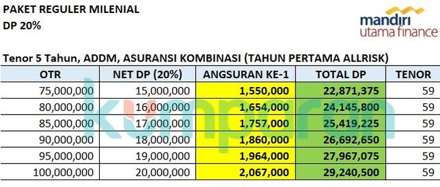 Ini Deretan Mobil Bekas Cicilan Rp 1 Jutaan Pakai Leasing MUF (120550)