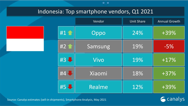 Daftar Brand HP Terlaris di Indonesia Q1 2021: Oppo Juara, Vivo Turun Tahta (220460)