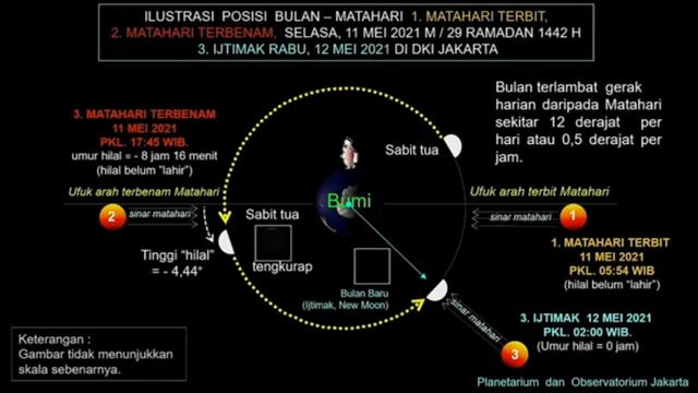 Mengapa Sidang Isbat Selalu Digelar Tanggal 29 Setiap Bulan Hijriah? (70201)