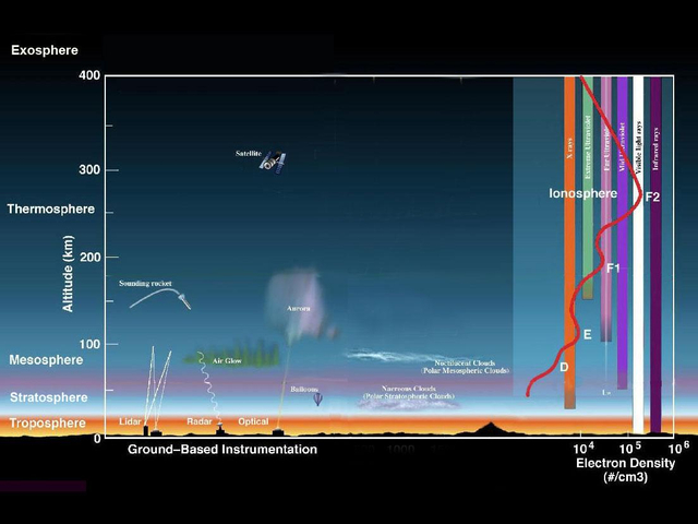 Urutan Lapisan Atmosfer Bumi dan Karakteristiknya (1142410)