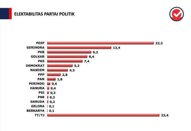 Survei Elektabilitas Parpol Puspoll:  PDIP Teratas, PKS Masuk 5 Besar  (441693)