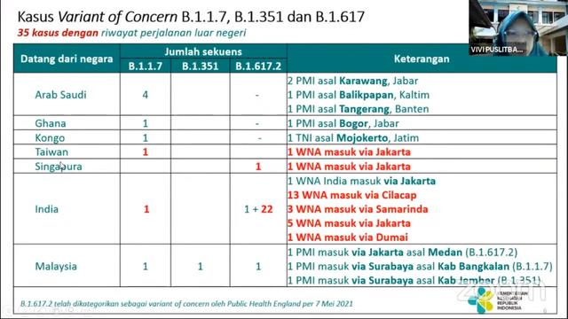 Corona Baru Makin Merajalela di RI: Ditemukan 54 Kasus, Terbanyak Varian India (1)