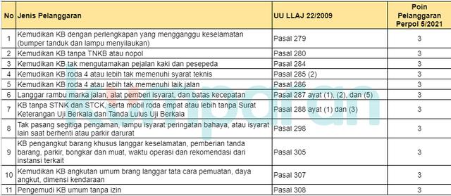 Catat! Ini Daftar Pelanggaran Lalu Lintas Beserta Besaran Poinnya (46851)