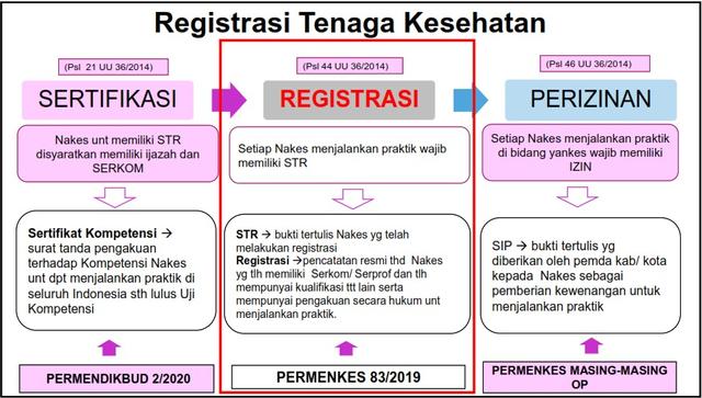 Literasi Sertifikasi, Registrasi dan Perizinan Tenaga Kesehatan SKM (87756)